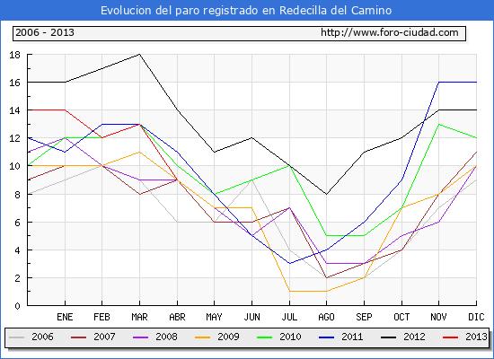 Evolucion  de los datos de parados para el Municipio de REDECILLA DEL CAMINO hasta ABRIL del 2013.