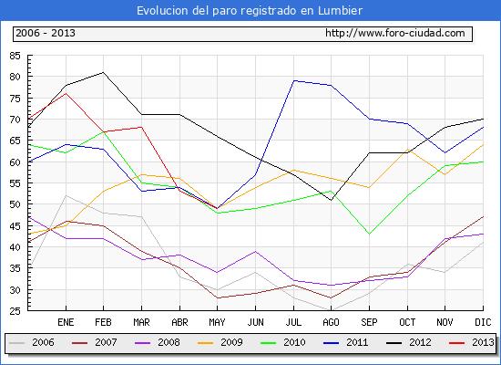 Evolucion  de los datos de parados para el Municipio de Lumbier hasta MAYO del 2013.