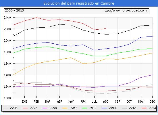 Evolucion  de los datos de parados para el Municipio de CAMBRE hasta AGOSTO del 2013.