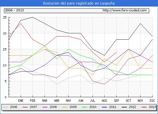Evolucion  de los datos de parados para el Municipio de LASPUÑA hasta SEPTIEMBRE del 2013.