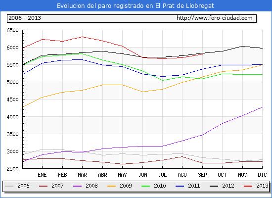 Evolucion  de los datos de parados para el Municipio de EL PRAT DE LLOBREGAT hasta SEPTIEMBRE del 2013.