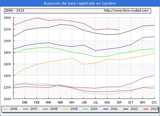 Evolucion  de los datos de parados para el Municipio de CAMBRE hasta SEPTIEMBRE del 2013.