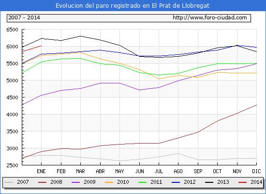 Evolucion  de los datos de parados para el Municipio de EL PRAT DE LLOBREGAT hasta ENERO del 2014.