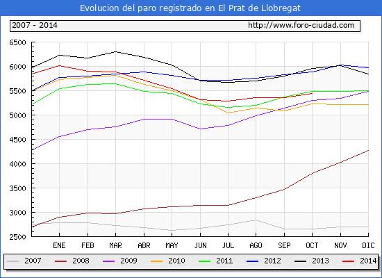 Evolucion  de los datos de parados para el Municipio de EL PRAT DE LLOBREGAT hasta OCTUBRE del 2014.