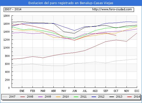 Evolucion  de los datos de parados para el Municipio de BENALUP-CASAS VIEJAS hasta OCTUBRE del 2014.