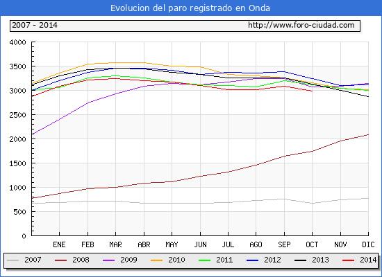 Evolucion de los datos de parados para el Municipio de Onda hasta Octubre del 2014.
