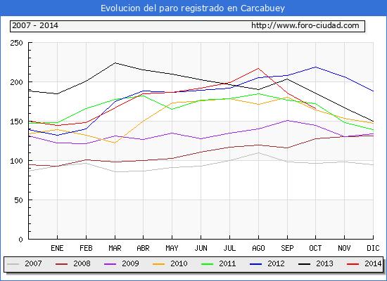 Evolucion  de los datos de parados para el Municipio de CARCABUEY hasta OCTUBRE del 2014.