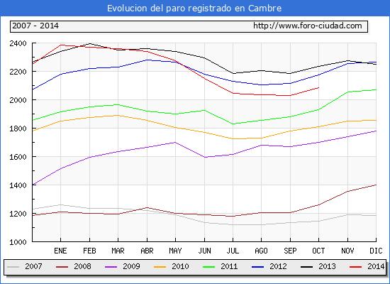Evolucion  de los datos de parados para el Municipio de CAMBRE hasta OCTUBRE del 2014.