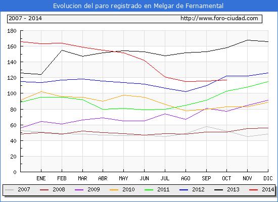 Evolucion  de los datos de parados para el Municipio de MELGAR DE FERNAMENTAL hasta octubre de 2014.
