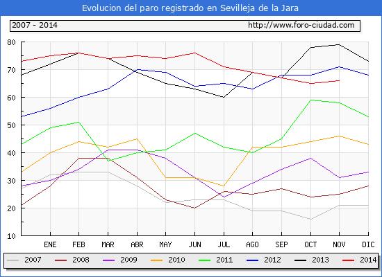Evolucion de los datos de parados para el Municipio de Sevilleja de la Jara hasta Noviembre del 2014.