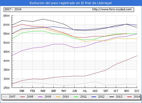 Evolucion  de los datos de parados para el Municipio de EL PRAT DE LLOBREGAT hasta NOVIEMBRE del 2014.