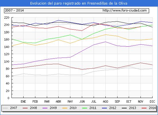 Evolucion  de los datos de parados para el Municipio de FRESNEDILLAS DE LA OLIVA hasta NOVIEMBRE del 2014.
