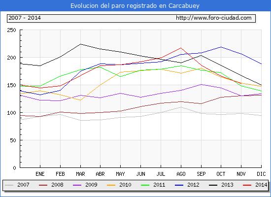 Evolucion  de los datos de parados para el Municipio de CARCABUEY hasta NOVIEMBRE del 2014.