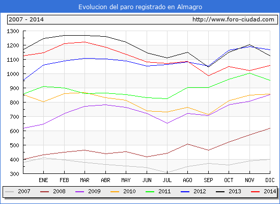 Evolucion  de los datos de parados para el Municipio de ALMAGRO hasta DICIEMBRE del 2014.