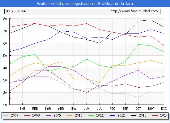 Evolucion de los datos de parados para el Municipio de Sevilleja de la Jara hasta Diciembre del 2014.