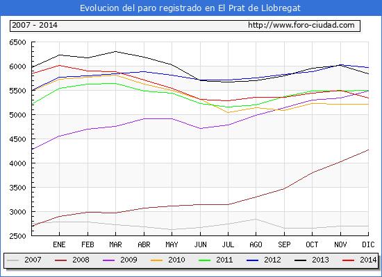 Evolucion  de los datos de parados para el Municipio de EL PRAT DE LLOBREGAT hasta DICIEMBRE del 2014.