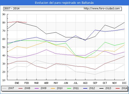 Evolucion de los datos de parados para el Municipio de Baltanás hasta Febrero del 2014.