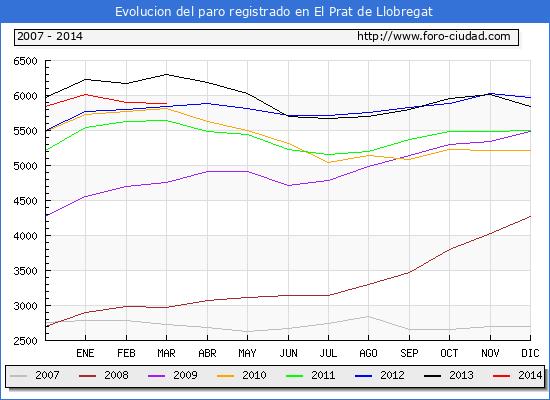 Evolucion  de los datos de parados para el Municipio de EL PRAT DE LLOBREGAT hasta MARZO del 2014.