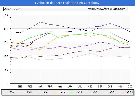 Evolucion  de los datos de parados para el Municipio de CARCABUEY hasta ABRIL del 2014.