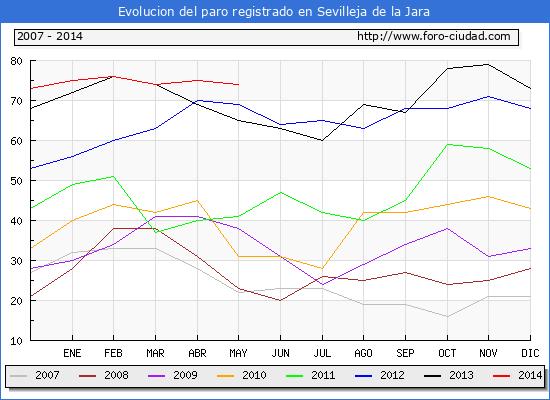 Evolucion de los datos de parados para el Municipio de Sevilleja de la Jara hasta Mayo del 2014.