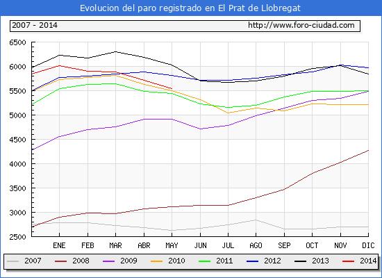 Evolucion  de los datos de parados para el Municipio de EL PRAT DE LLOBREGAT hasta MAYO del 2014.