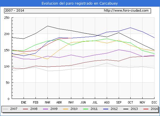 Evolucion  de los datos de parados para el Municipio de CARCABUEY hasta MAYO del 2014.