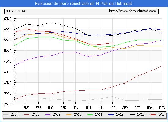 Evolucion  de los datos de parados para el Municipio de EL PRAT DE LLOBREGAT hasta AGOSTO del 2014.