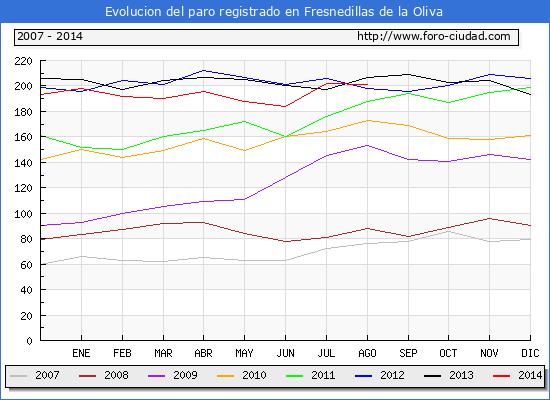 Evolucion  de los datos de parados para el Municipio de FRESNEDILLAS DE LA OLIVA hasta AGOSTO del 2014.