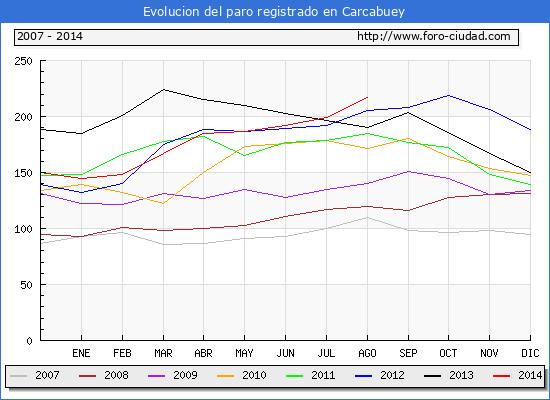 Evolucion  de los datos de parados para el Municipio de CARCABUEY hasta AGOSTO del 2014.