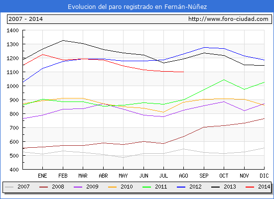 Evolucion  de los datos de parados para el Municipio de FERNAN-NUÑEZ hasta AGOSTO del 2014.