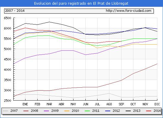 Evolucion  de los datos de parados para el Municipio de EL PRAT DE LLOBREGAT hasta SEPTIEMBRE del 2014.