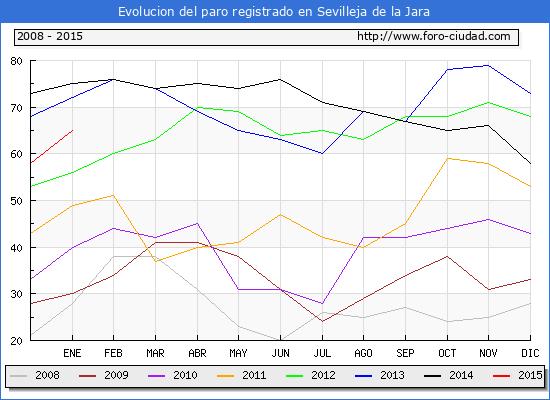 Evolucion de los datos de parados para el Municipio de Sevilleja de la Jara hasta Enero del 2015.