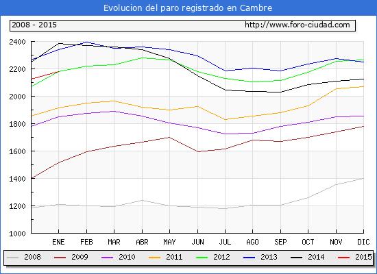 Evolucion  de los datos de parados para el Municipio de CAMBRE hasta ENERO del 2015.