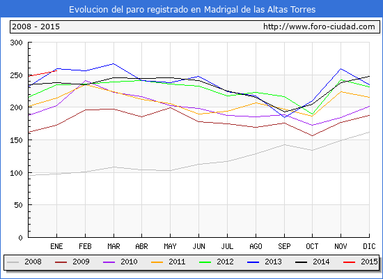 Evolucion  de los datos de parados para el Municipio de MADRIGAL DE LAS ALTAS TORRES hasta ENERO del 2015.