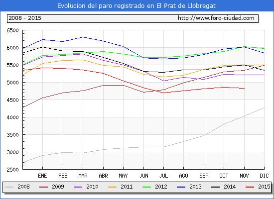 Evolucion  de los datos de parados para el Municipio de EL PRAT DE LLOBREGAT hasta NOVIEMBRE del 2015.