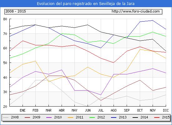 Evolucion de los datos de parados para el Municipio de Sevilleja de la Jara hasta Diciembre del 2015.