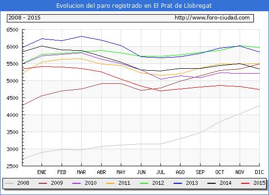 Evolucion  de los datos de parados para el Municipio de EL PRAT DE LLOBREGAT hasta DICIEMBRE del 2015.