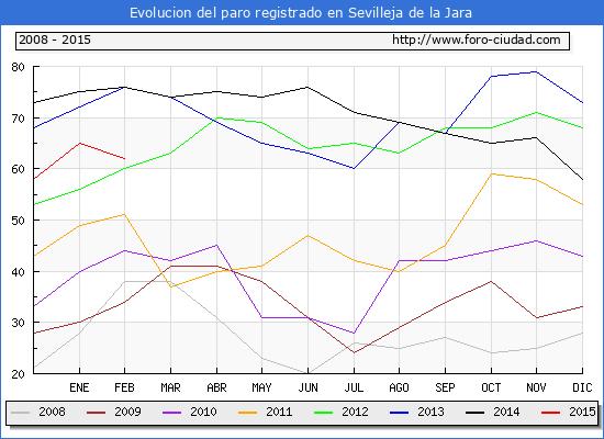 Evolucion de los datos de parados para el Municipio de Sevilleja de la Jara hasta Febrero del 2015.