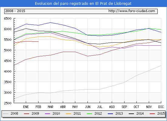 Evolucion  de los datos de parados para el Municipio de EL PRAT DE LLOBREGAT hasta FEBRERO del 2015.