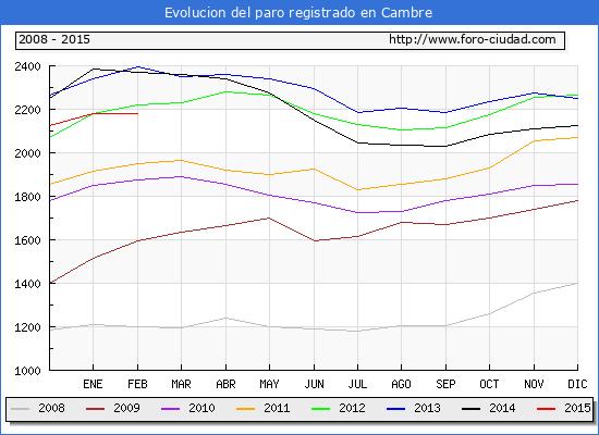 Evolucion  de los datos de parados para el Municipio de CAMBRE hasta FEBRERO del 2015.