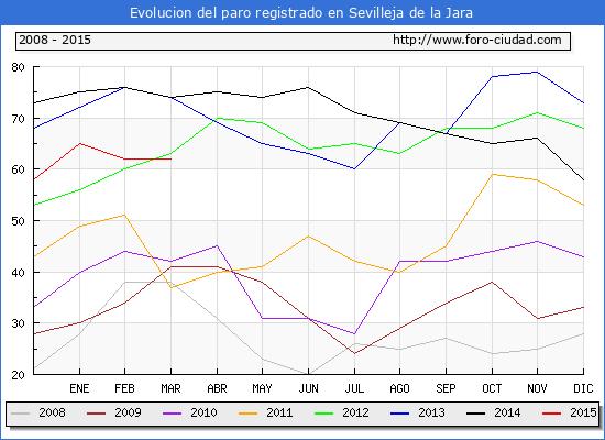 Evolucion de los datos de parados para el Municipio de Sevilleja de la Jara hasta Marzo del 2015.