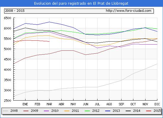 Evolucion  de los datos de parados para el Municipio de EL PRAT DE LLOBREGAT hasta MARZO del 2015.