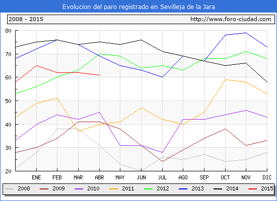 Evolucion de los datos de parados para el Municipio de Sevilleja de la Jara hasta Abril del 2015.