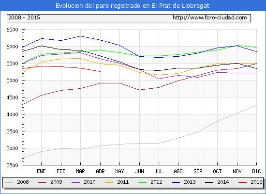 Evolucion  de los datos de parados para el Municipio de EL PRAT DE LLOBREGAT hasta ABRIL del 2015.