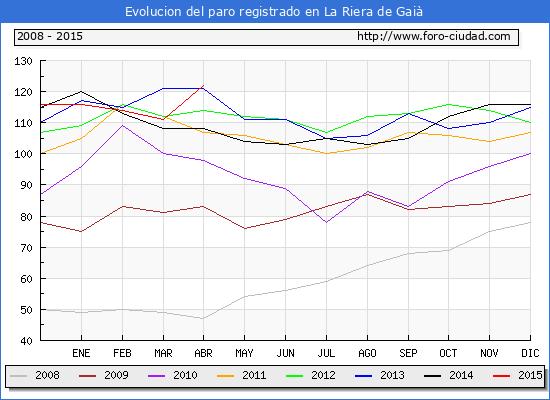 Evolucion  de los datos de parados para el Municipio de LA RIERA DE GAIA hasta ABRIL del 2015.