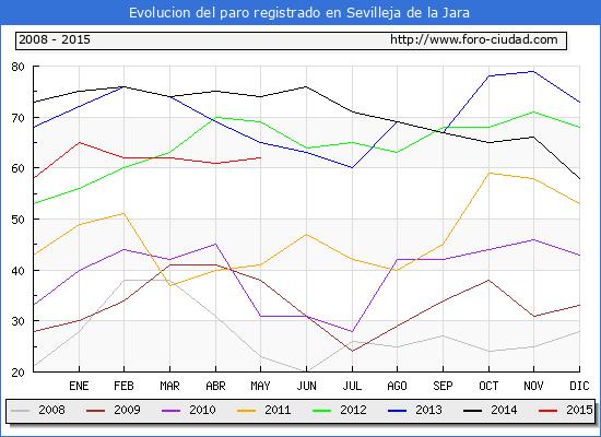 Evolucion de los datos de parados para el Municipio de Sevilleja de la Jara hasta Mayo del 2015.