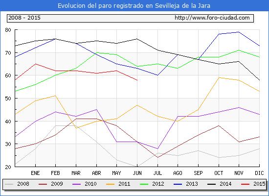 Evolucion de los datos de parados para el Municipio de Sevilleja de la Jara hasta Junio del 2015.