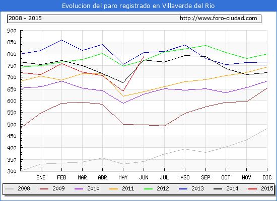 Evolucion  de los datos de parados para el Municipio de VILLAVERDE DEL RIO hasta JUNIO del 2015.