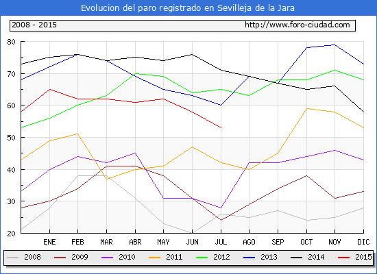 Evolucion de los datos de parados para el Municipio de Sevilleja de la Jara hasta Julio del 2015.