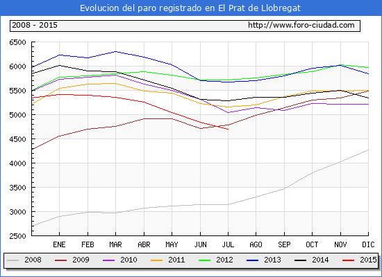 Evolucion  de los datos de parados para el Municipio de EL PRAT DE LLOBREGAT hasta JULIO del 2015.